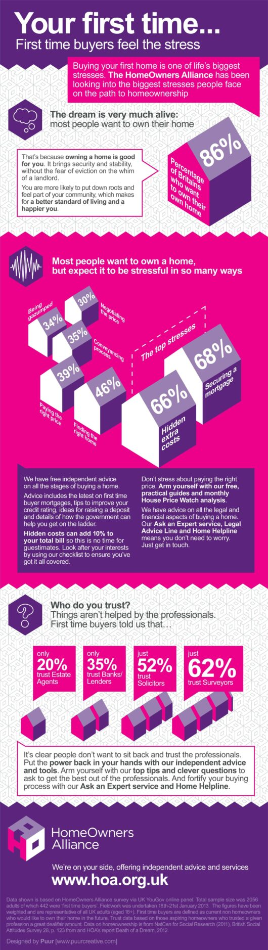 Homeowners Alliance Infographic