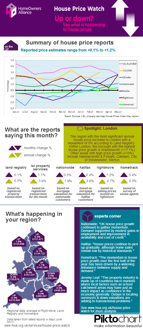 House Price Watch - Issue 5 June 2013