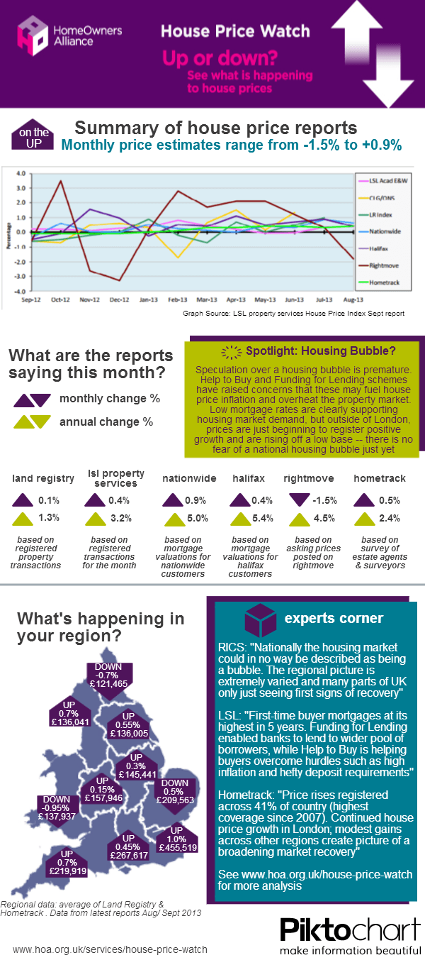 2013 October House Price Watch Infographic