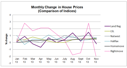 Comparison of monthly indices