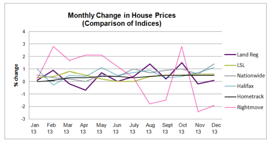 HPW All Indices Graph_2014 Jan