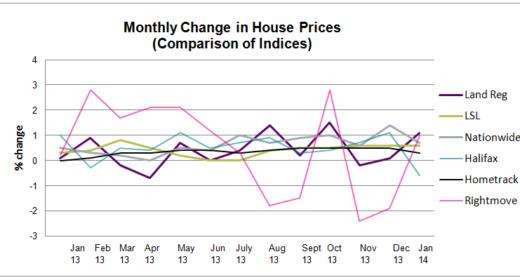 HPW All Indices Graph Jan 2014