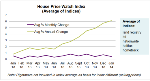 HPW Index Graph Jan 2014