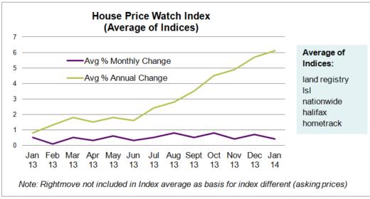 HPW Index Graph Jan 2014