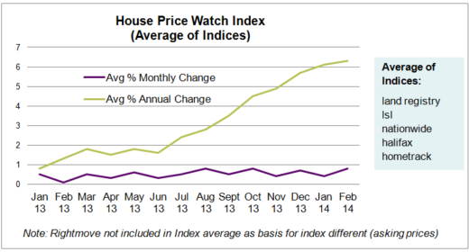 March HPW Index Graph