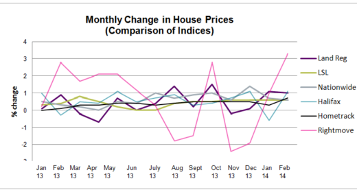 March all indices graph