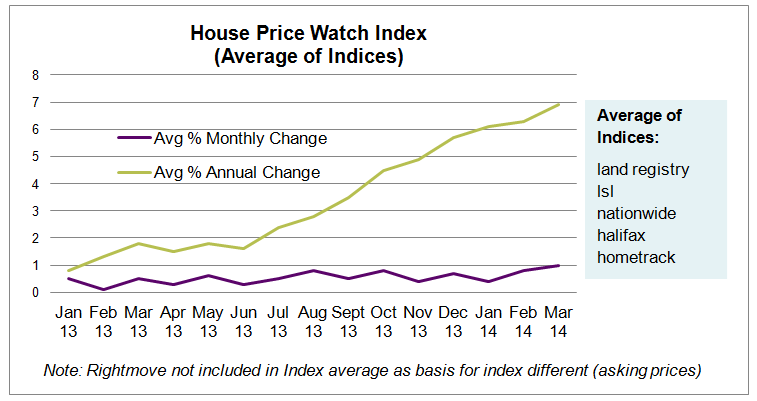 House Price Index Typical Format April 2014