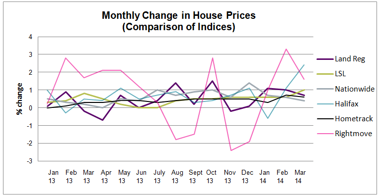 House Price Watch All Indices April