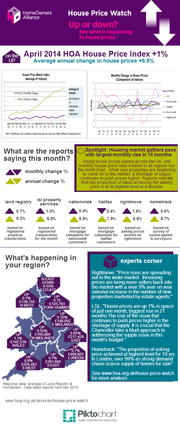 Housepricewatch_April 2014