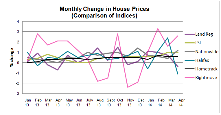 May 2014 House Price Watch_all indices