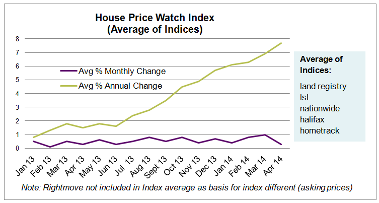 May House Price Watch Average Index