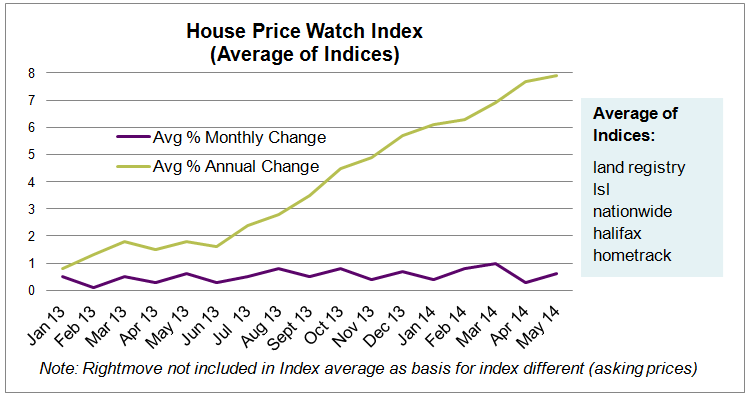 House Price Watch Index_June 2014 report