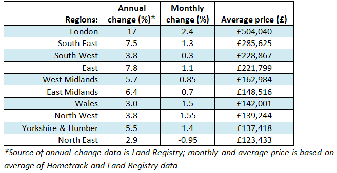 House Price Watch Regional Table