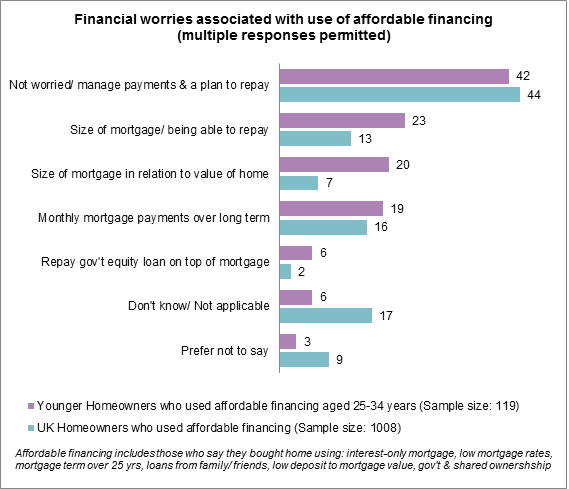 graph 6 - Financial worries associated with use of affordable financing