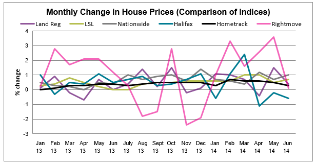 House Price Watch Comparison of Indices_July