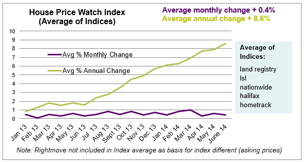 House Price Watch Index_July