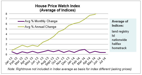 Aug 2014 report_ House price watch index