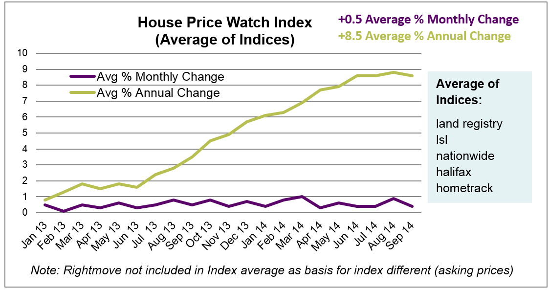 Oct 2014 House Price Index graph