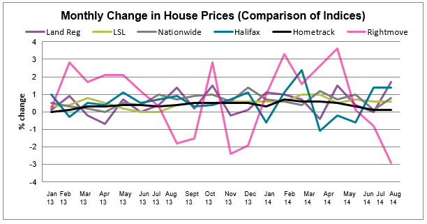Sept 2014 House Price All Indices