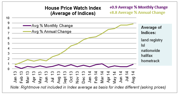 Sept 2014 House Price Index Graph