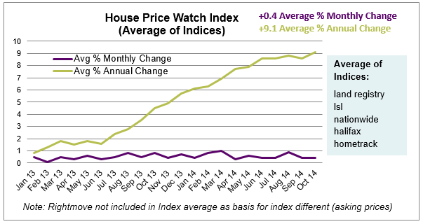 Nov 2014 House Price Watch Index chart