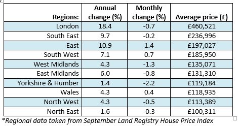 regional house prices Nov 2014