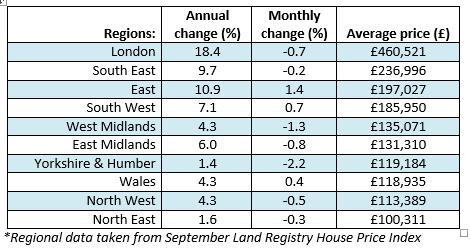 regional house prices Nov 2014