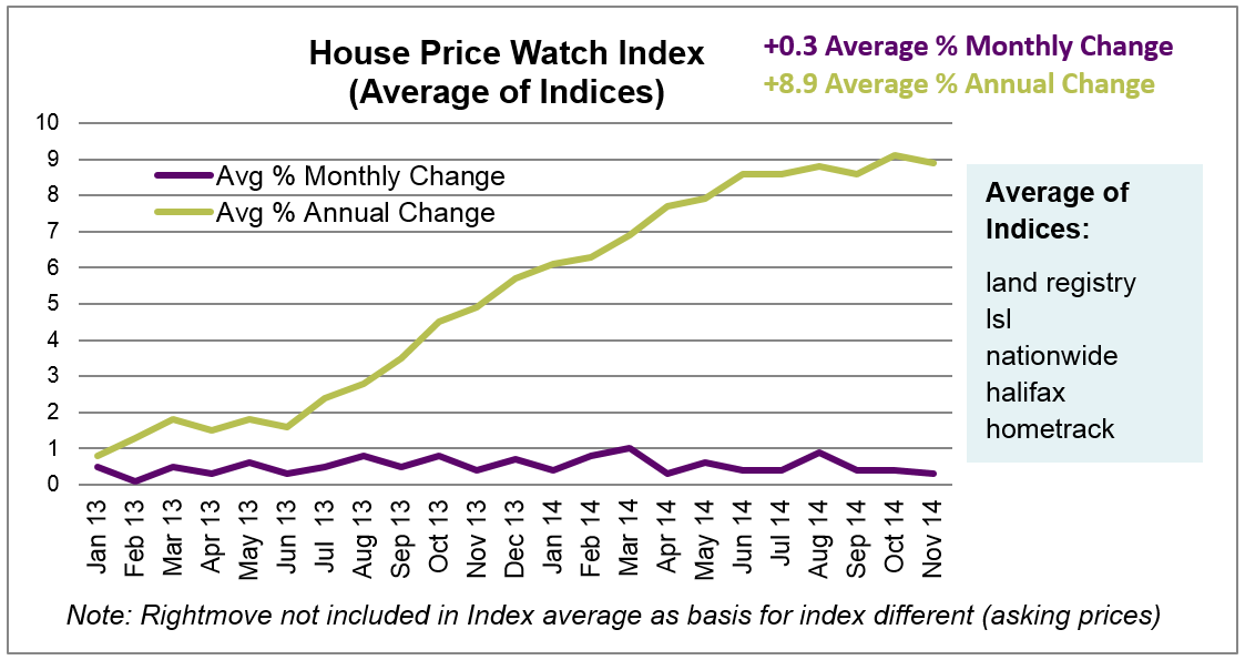 Dec 2014 House Price Watch Index Graph