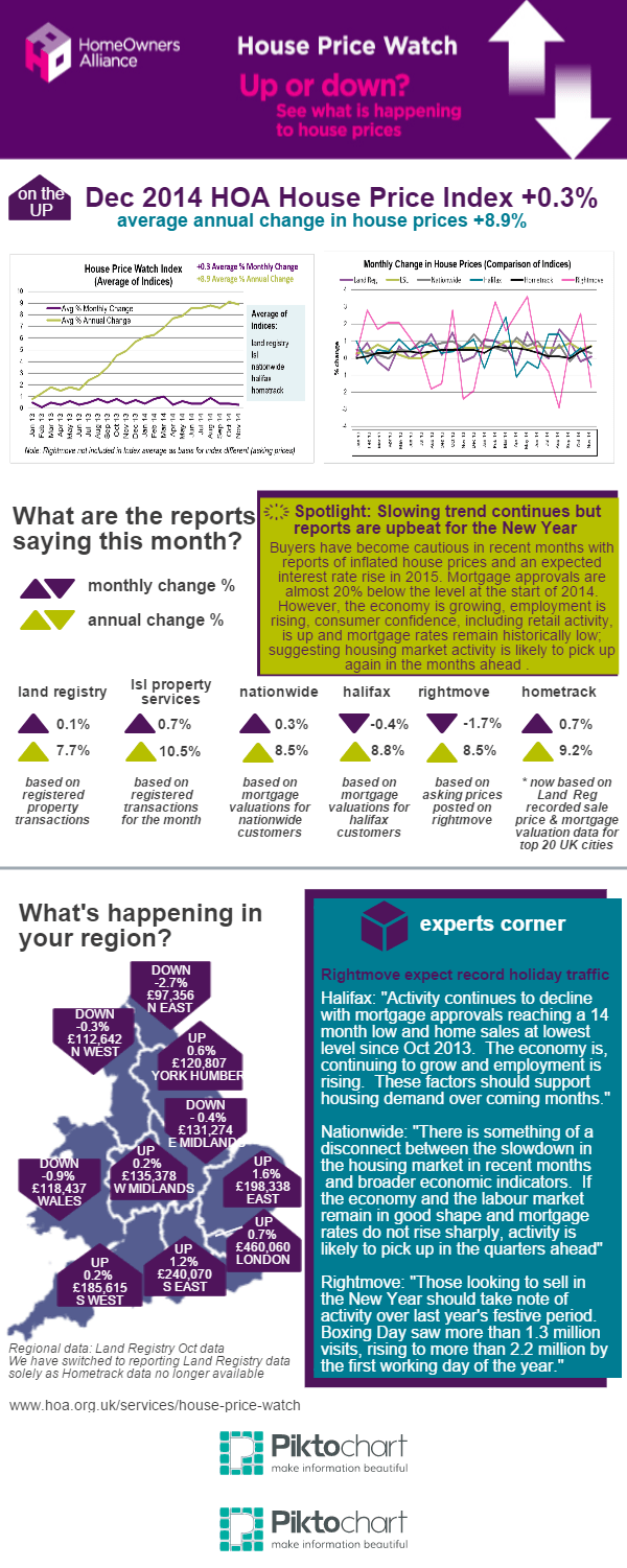 Dec 2014 House Price Watch Infographic