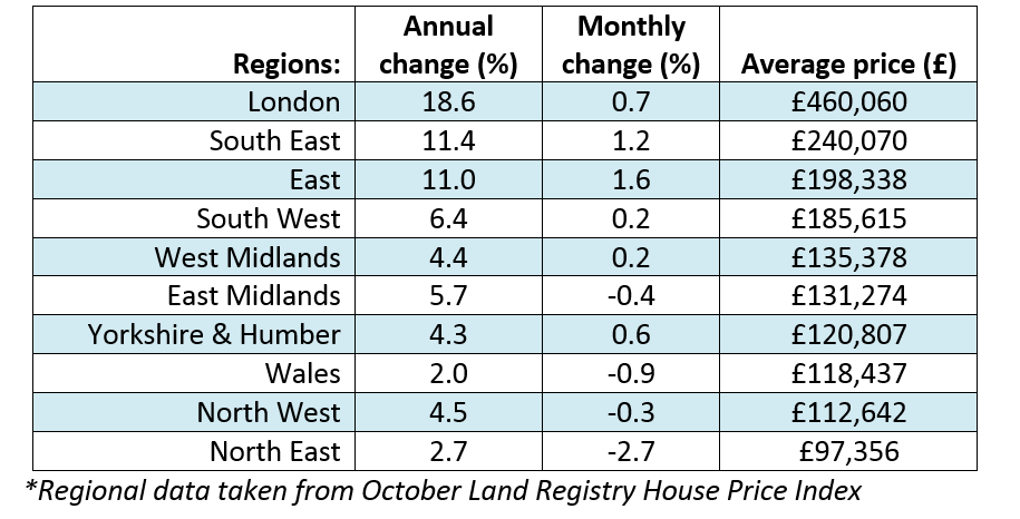 Dec 2014 House Price Watch Regional table