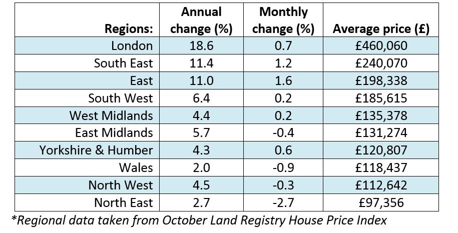 Dec 2014 House Price Watch Regional table