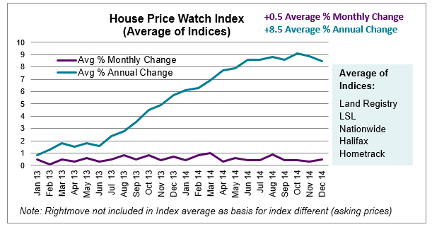 House Price Watch Index graph Jan 2015
