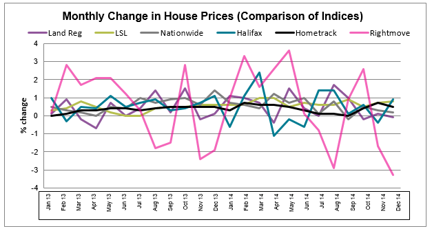 House Price Watch Jan 2015 all indices chart