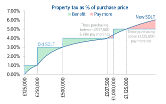 Impact of Stamp Duty changes source Nationwide