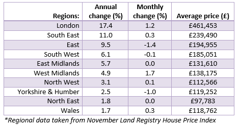 hoa.org.uk House Price Watch regional data Jan 2015