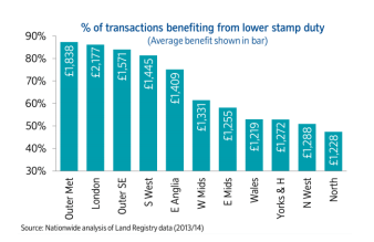 Regional transactions benefiting from lower stamp duty source Nationwide
