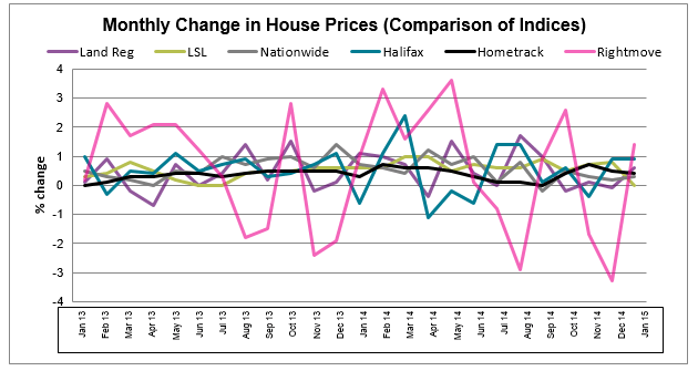 Feb 2015 House Price Watch All Indices Chart