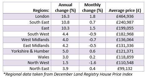 Feb 2015 Regional House Price Data