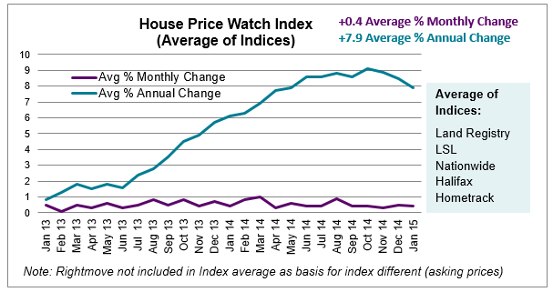 Feb 2015 House Price Watch Index Graph