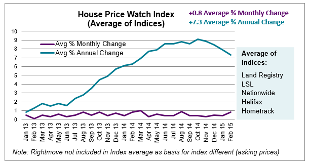 Mar 2015 House Price Watch Index Graph