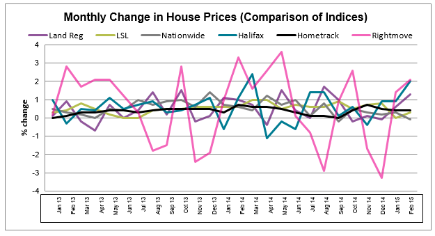 All House Price Indices Graph Mar 2015