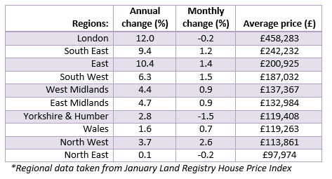 Regional House Price Changes Mar 2015