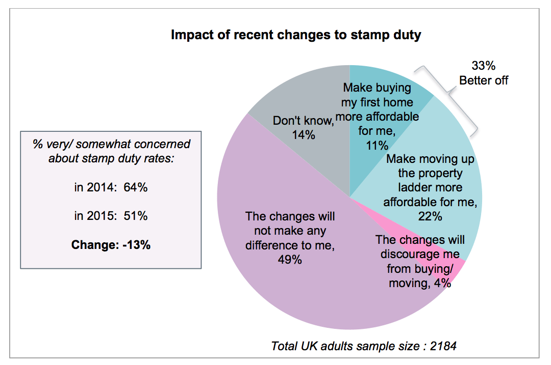 impact of changes in stamp duty