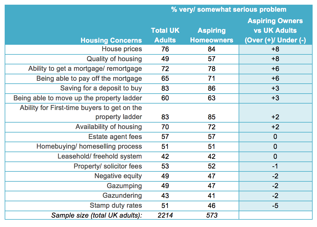 aspiring vs UK adults housing concerns