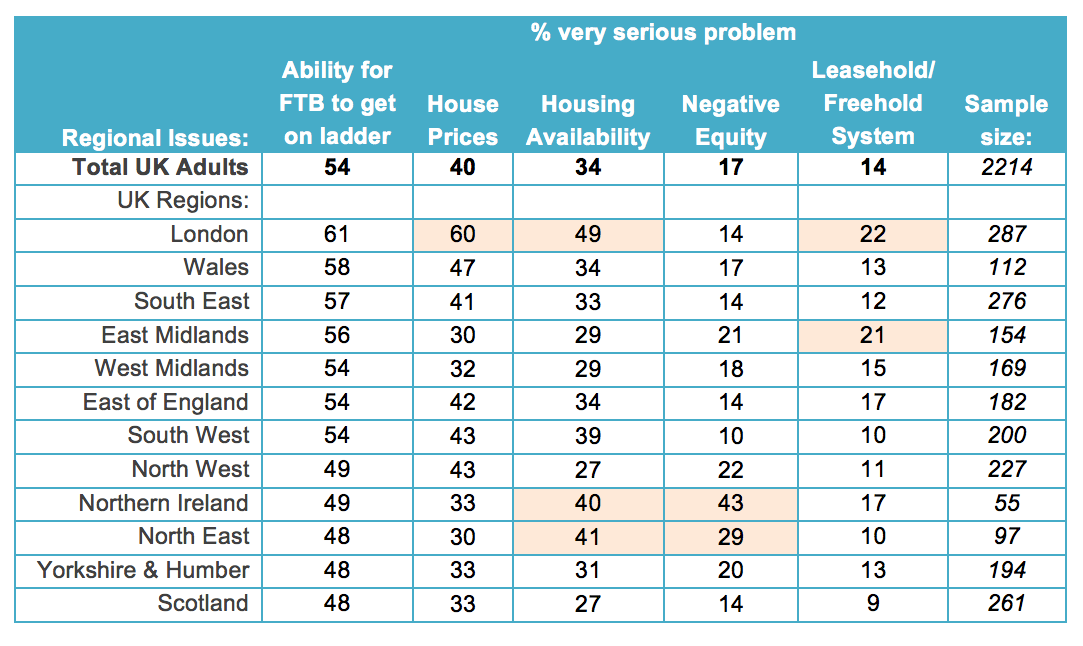 Regional look at housing concerns 2015