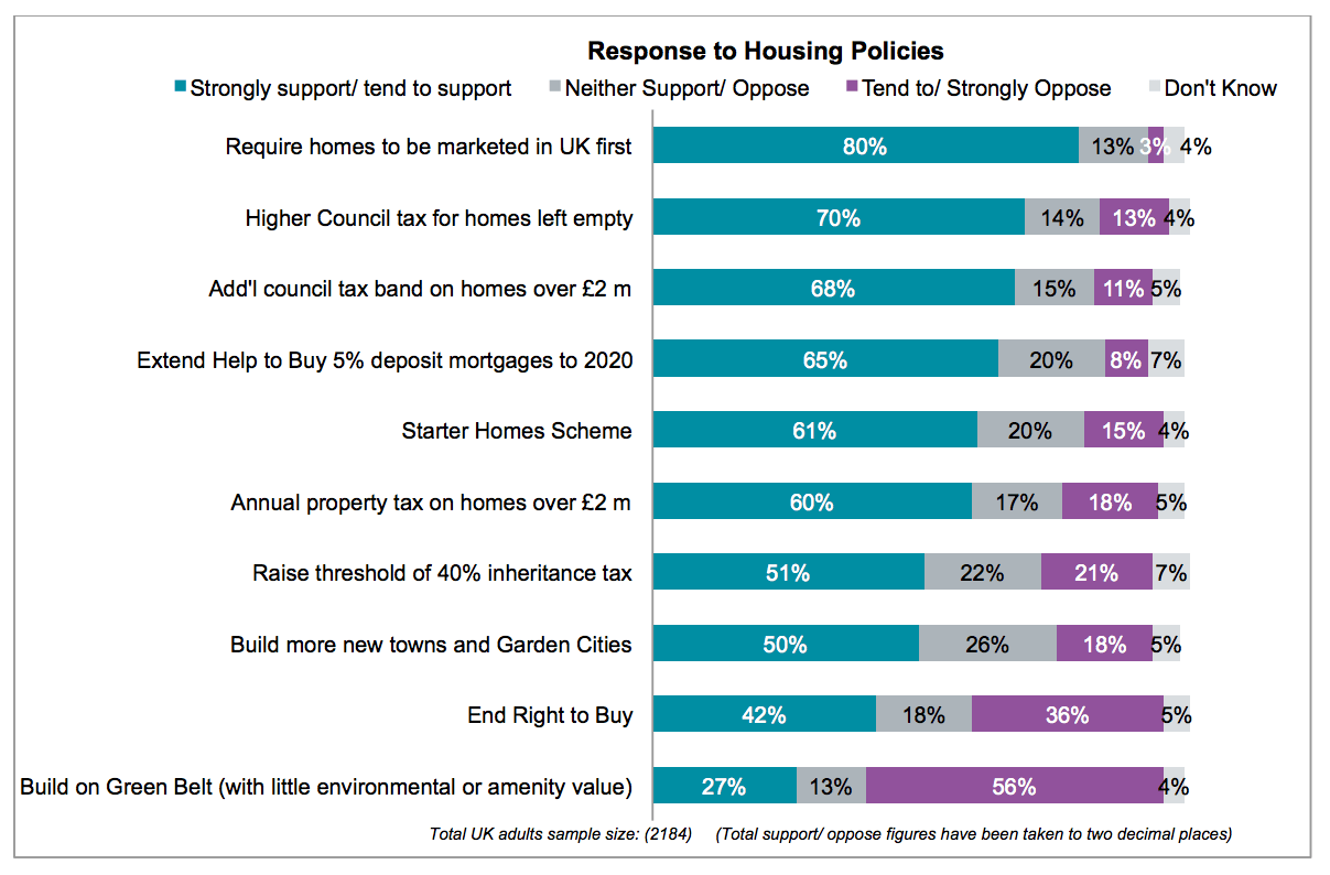 Response to major housing policies