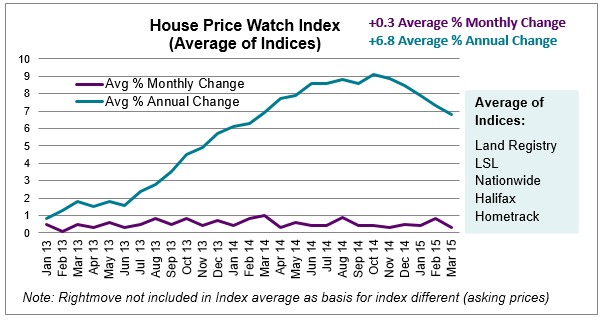 Apr 2015 House Price Watch Index avg monthly and annual change