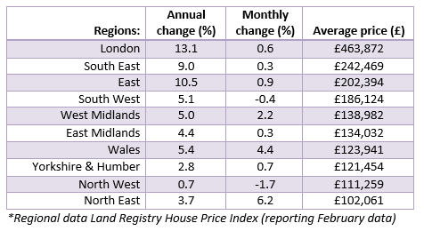 Apr 2015 House Price Watch Regional data