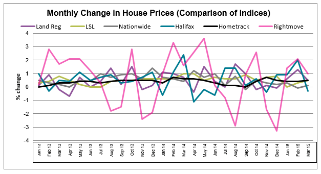 Apr 2015 House Price Watch all indices