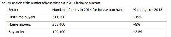 CML analysis of loans taken out in 2014 for house purchase